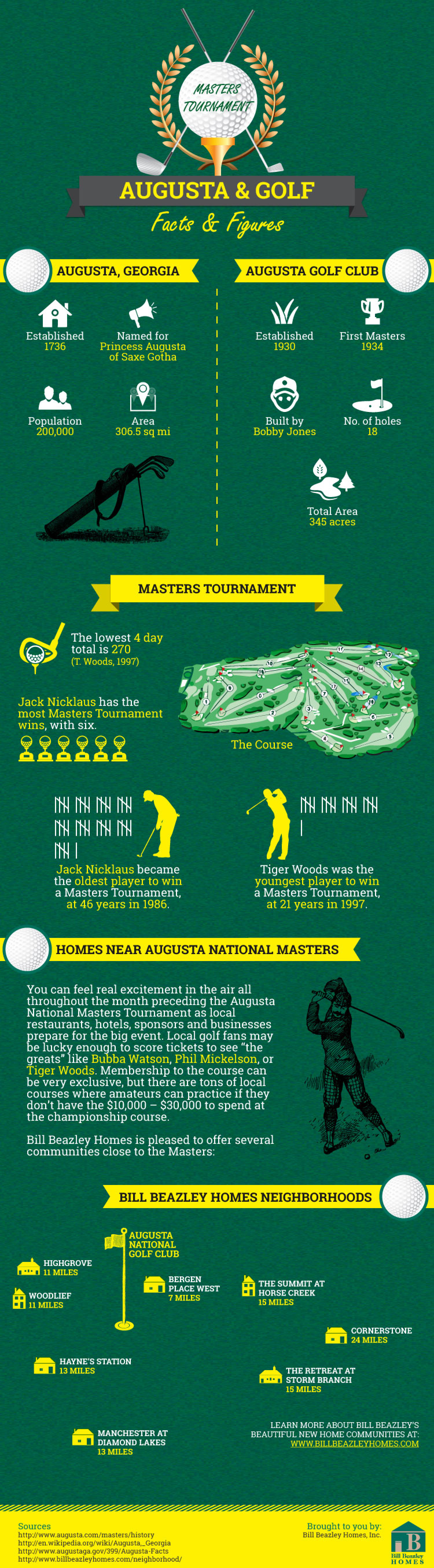 Augusta and Golf Facts & Figures Infographic