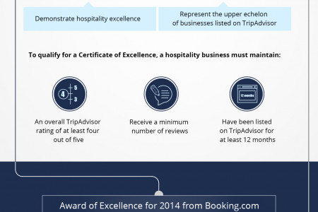 Auris Metro Central Hotel Apartments wins three prestigious international hotel awards Infographic