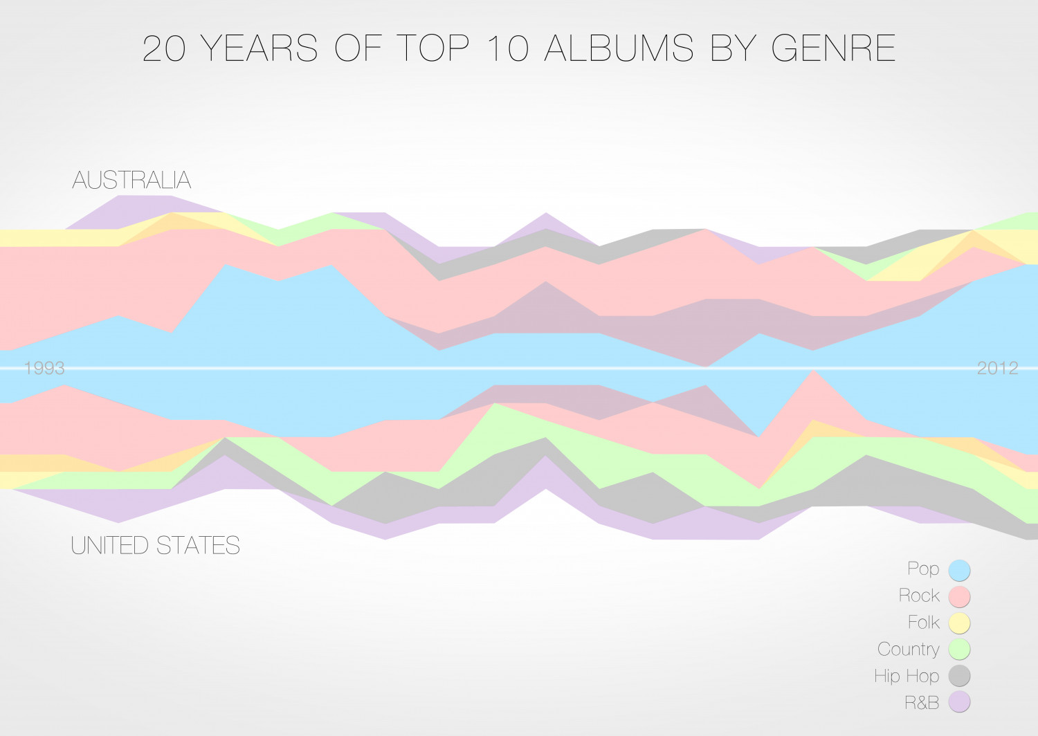 AUS vs USA: 20 Years of Top 10 Albums by Genre Infographic
