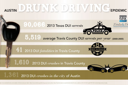Austin Drunk Driving Epidemic Infographic