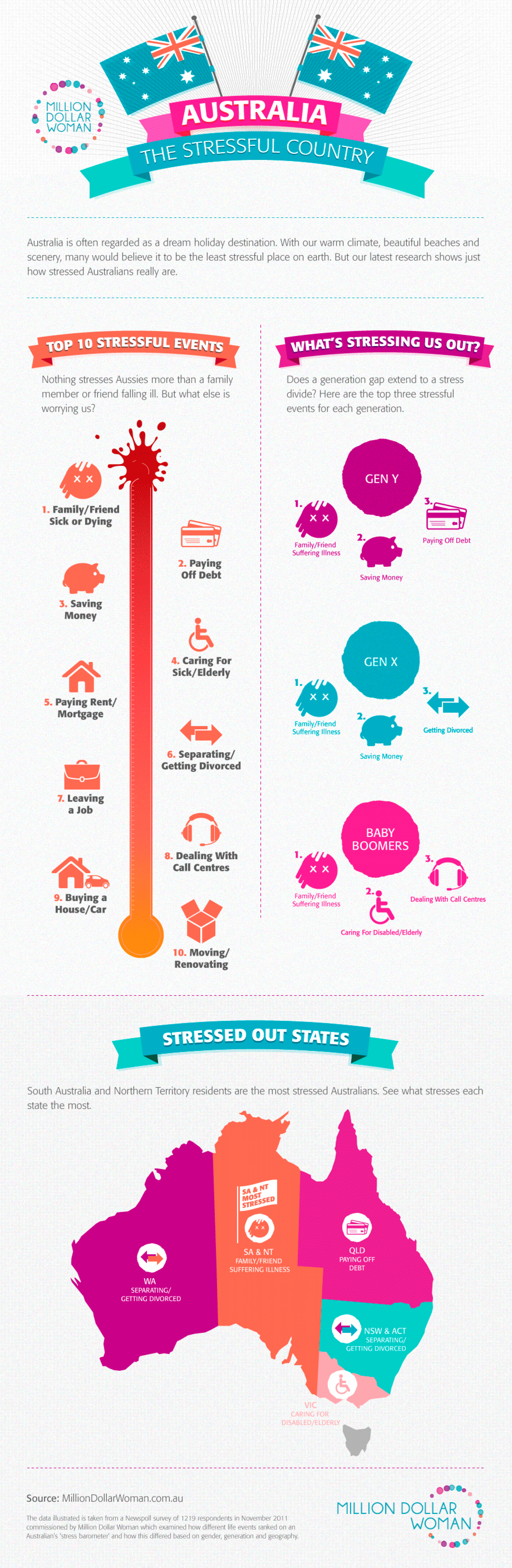 Australia - The Stressful Country Infographic