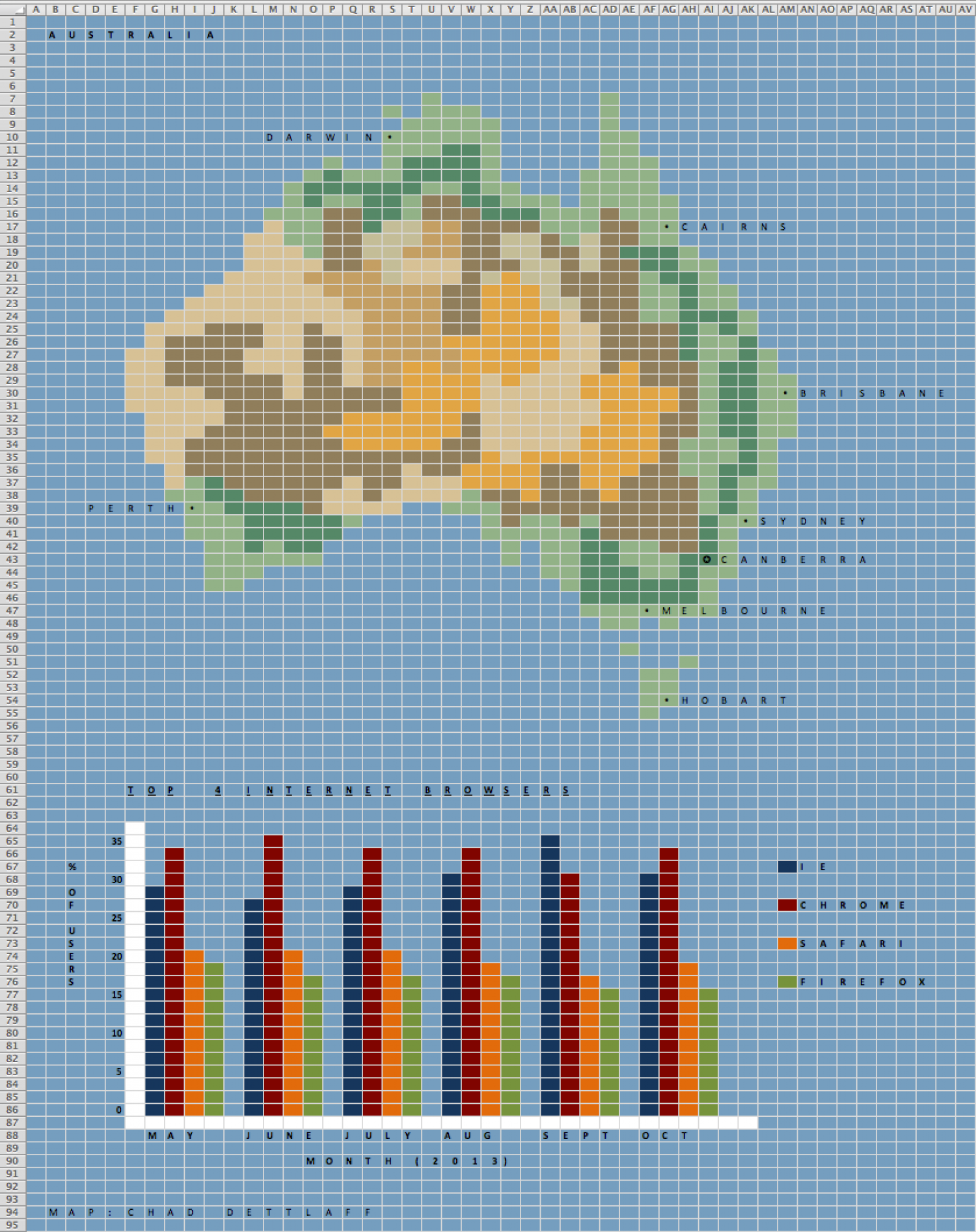 Australia Excel Bar Chart Infographic