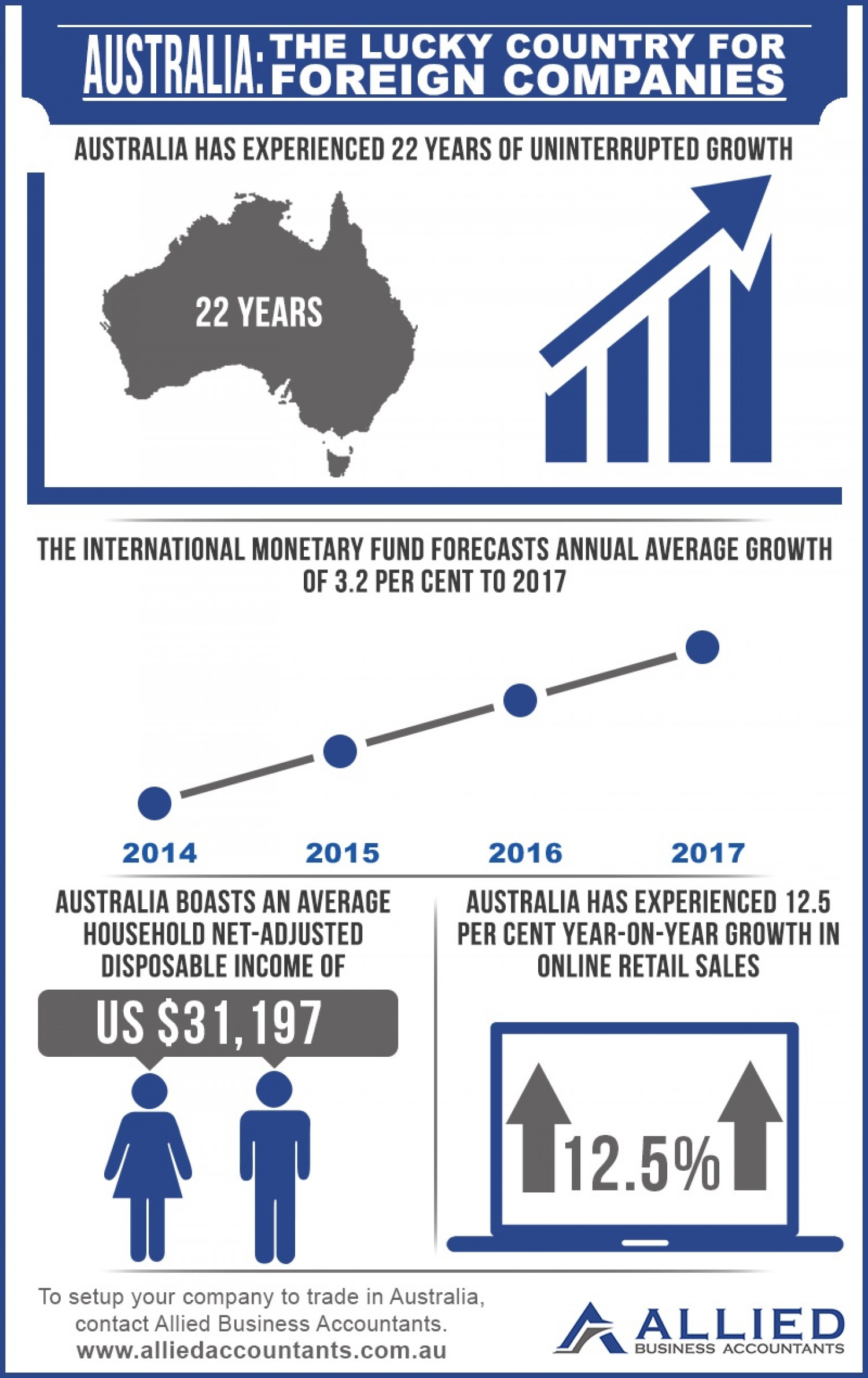 Australia: The Lucky Country for Foreign Companies Infographic