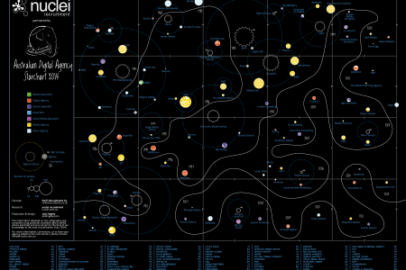 Australian Digital Agency Star Chart 2014 Infographic
