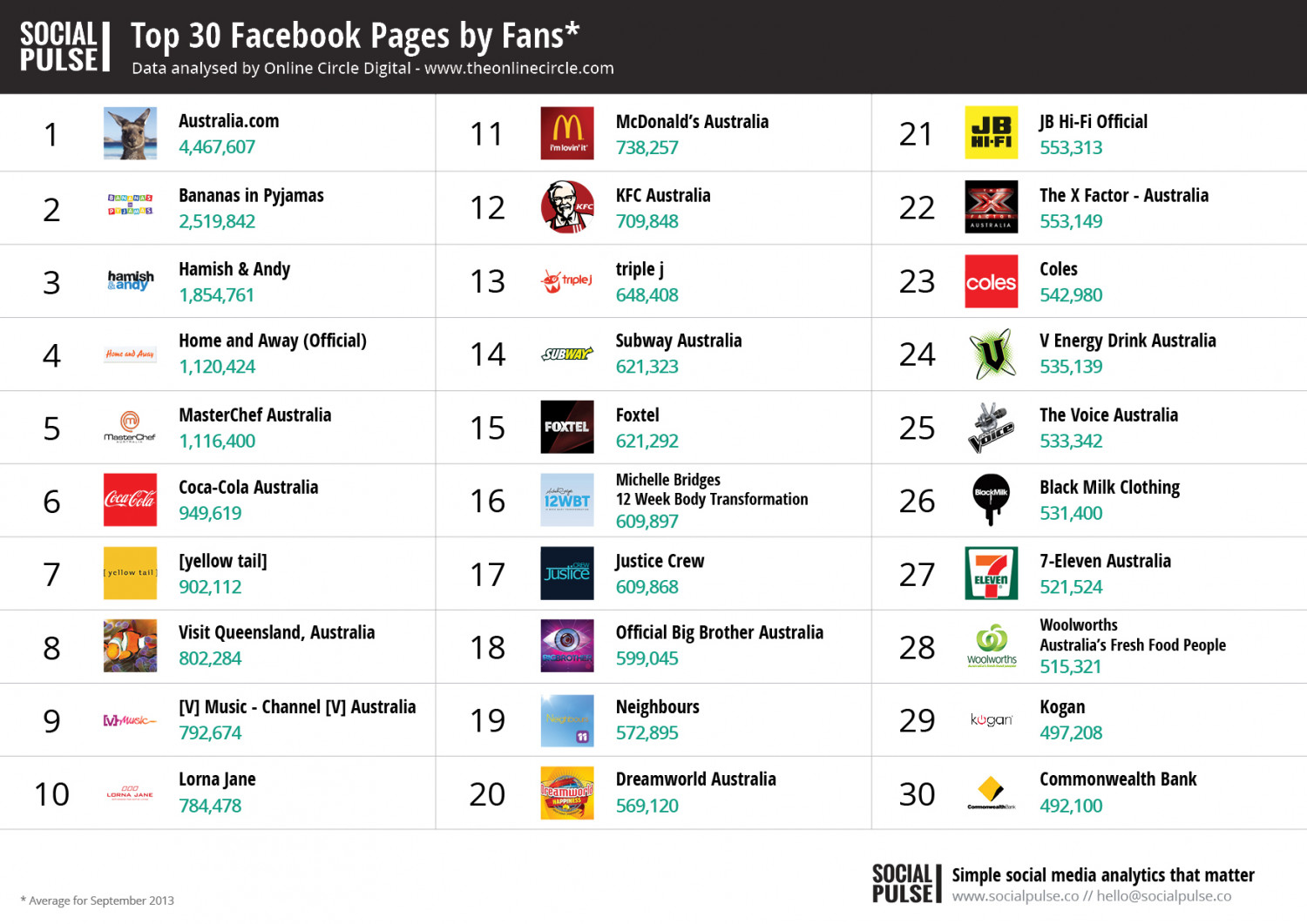 Australian Facebook Performance Report - Social Pulse™ Infographic