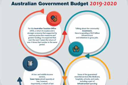 Australian Government Budget 2019 20 Infographic