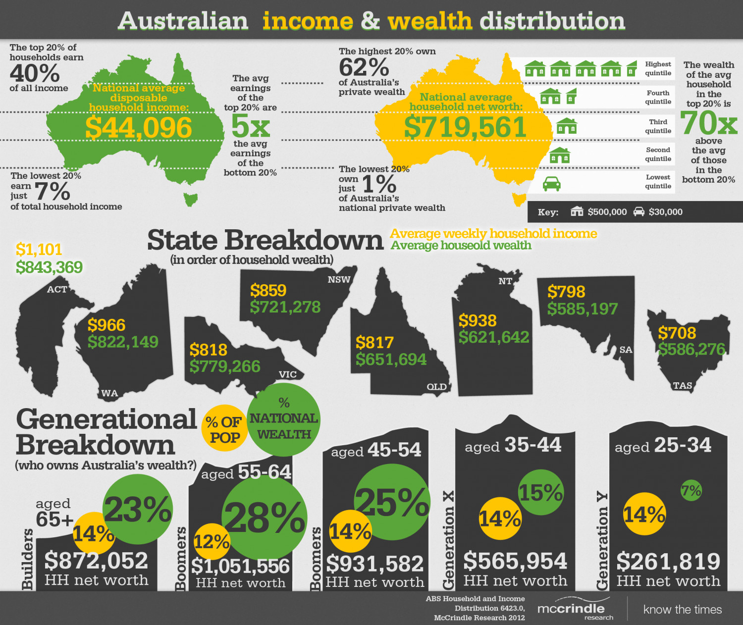 Australian Income and Wealth Distribution Infographic