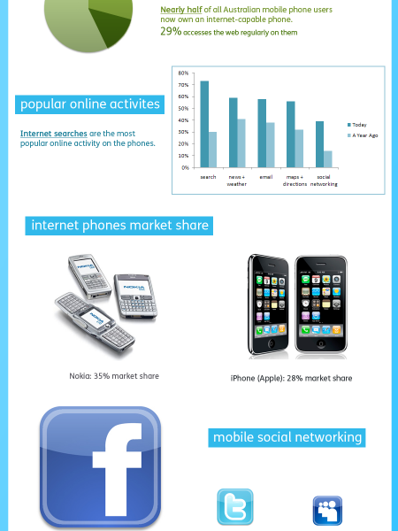 Australian Mobile Internet Usage Infographics  Infographic