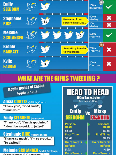 Australian Olympic Swimming Finalists On Twitter! Infographic