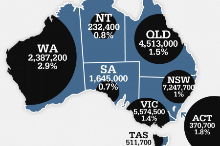 Australian Population Census Results Infographic
