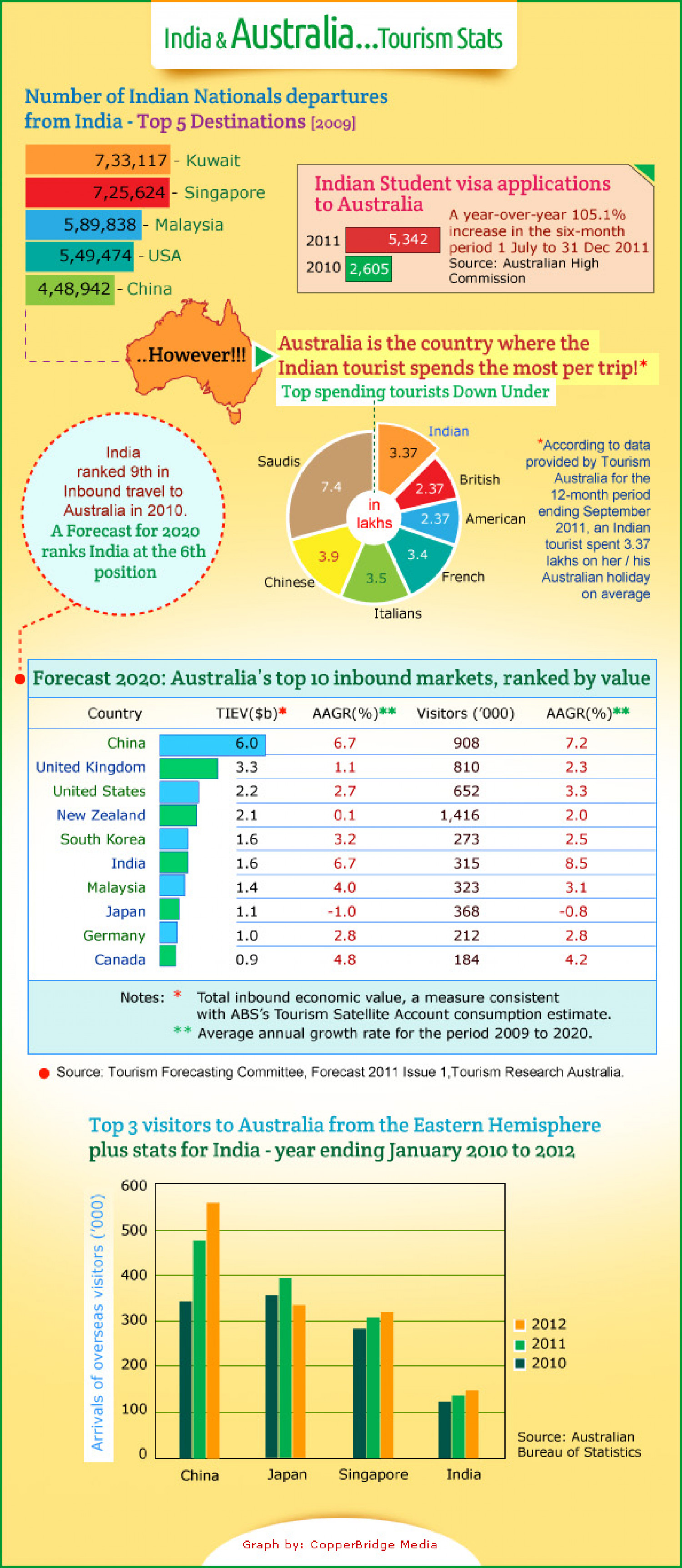 Australian Tourism Industry & the Indian tourists! Infographic