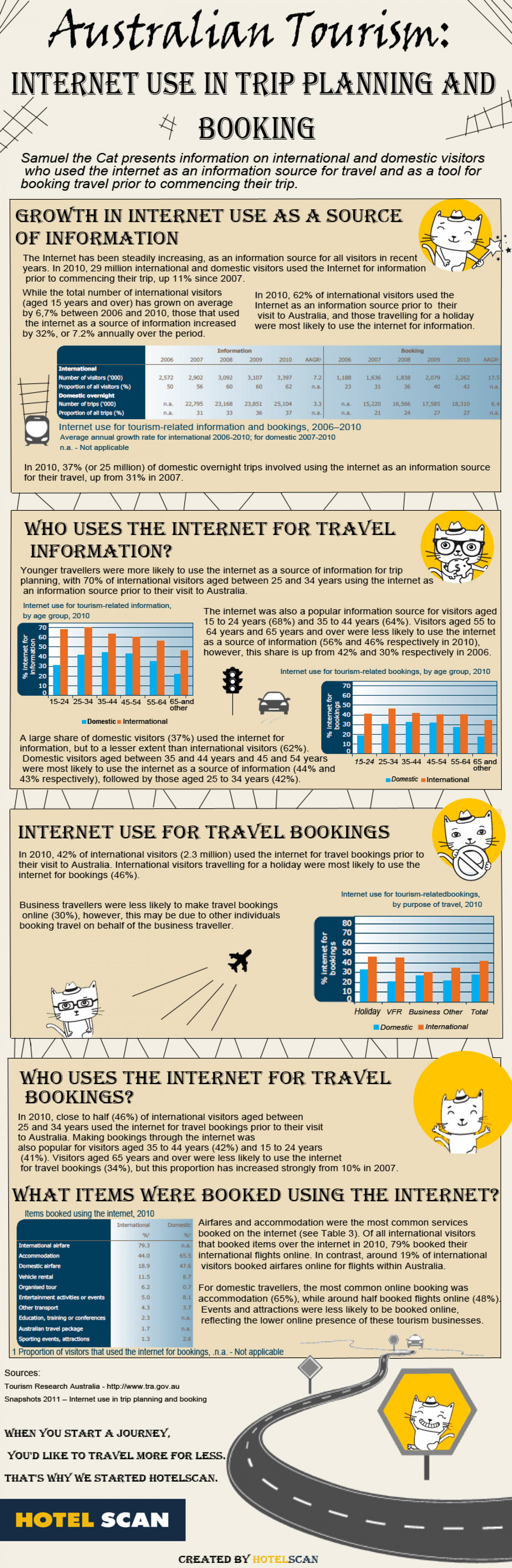 Australian Tourism: Internet Use In Trip Planning And Booking Infographic