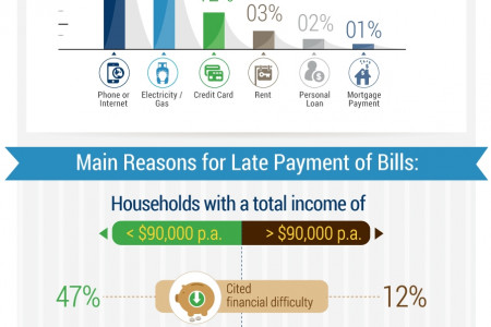 Australia's Bill Paying Habits Infographic