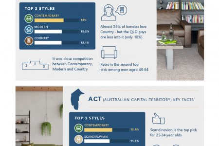 Australia's Favorite Furniture Styles Infographic