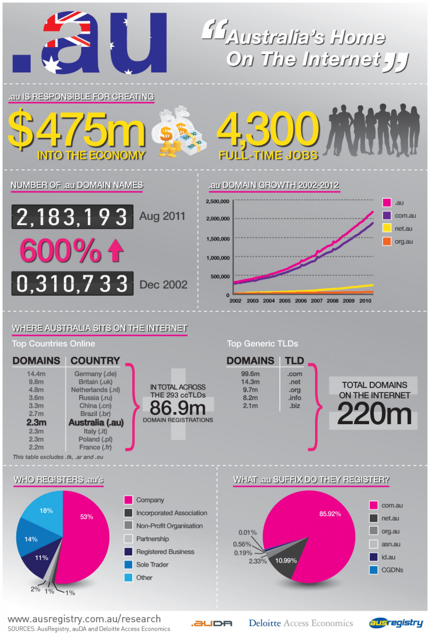 Australia's Home on The Internet Infographic