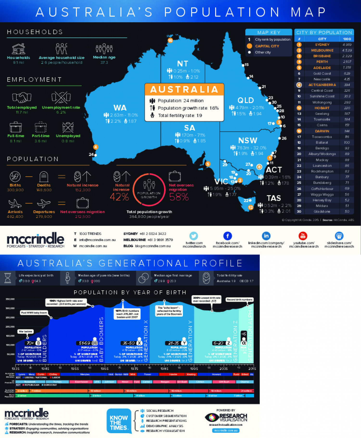 Australia's Population Map and Generational Profile Infographic