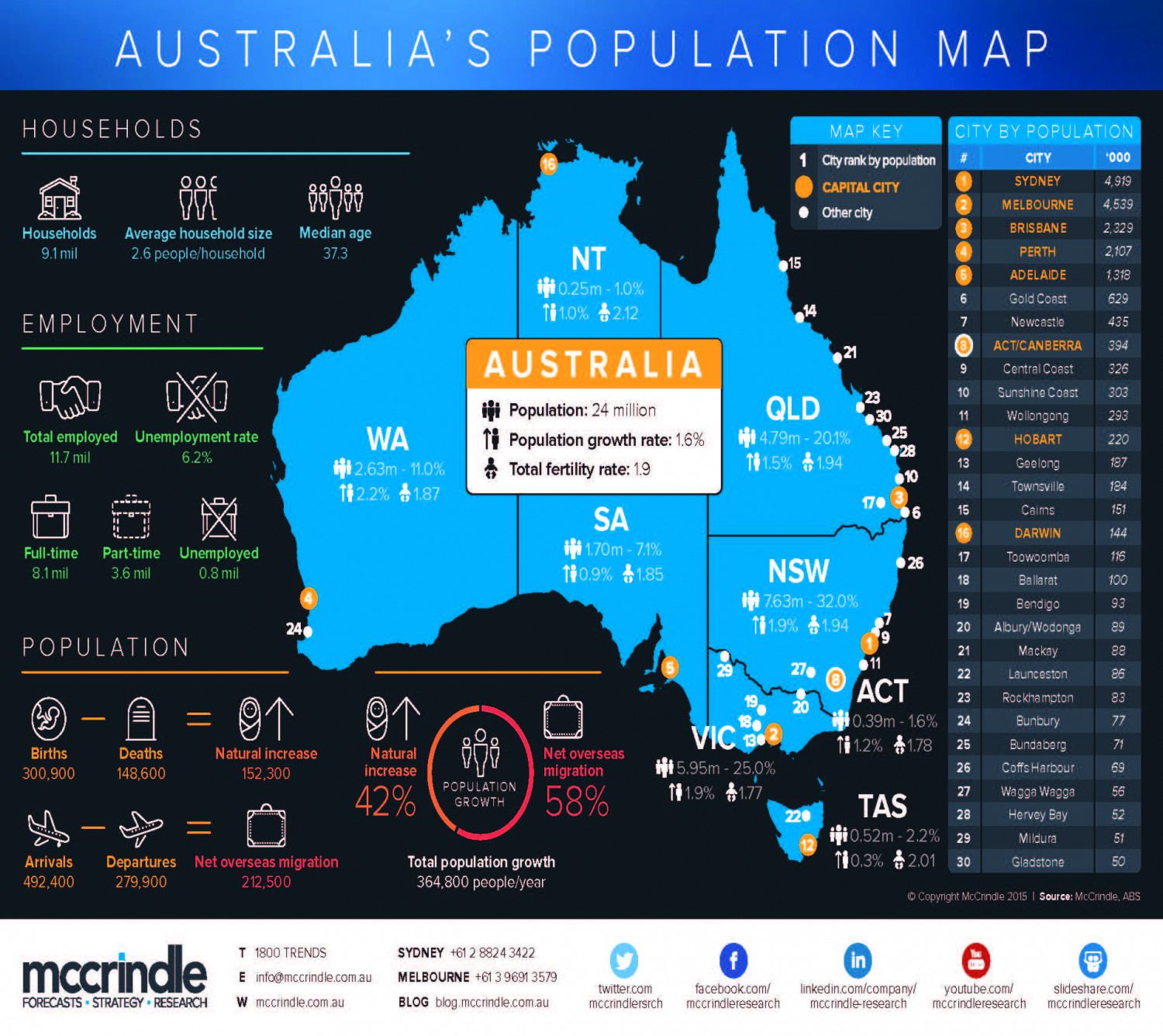 Australia's Population Map Infographic