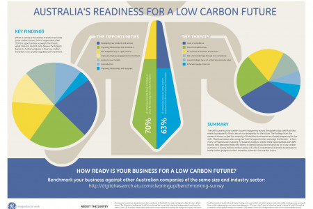 Australias Readiness For A Low Carbon Future Infographic