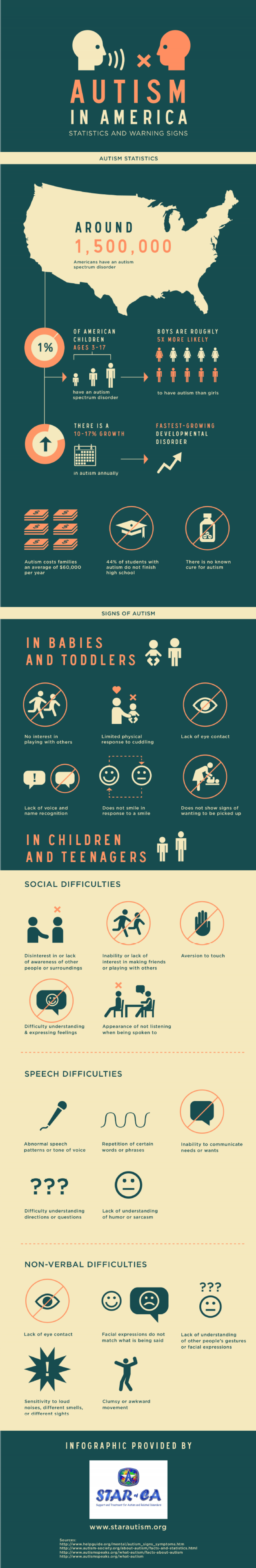 Autism in America: Statistics and Warning Signs  Infographic