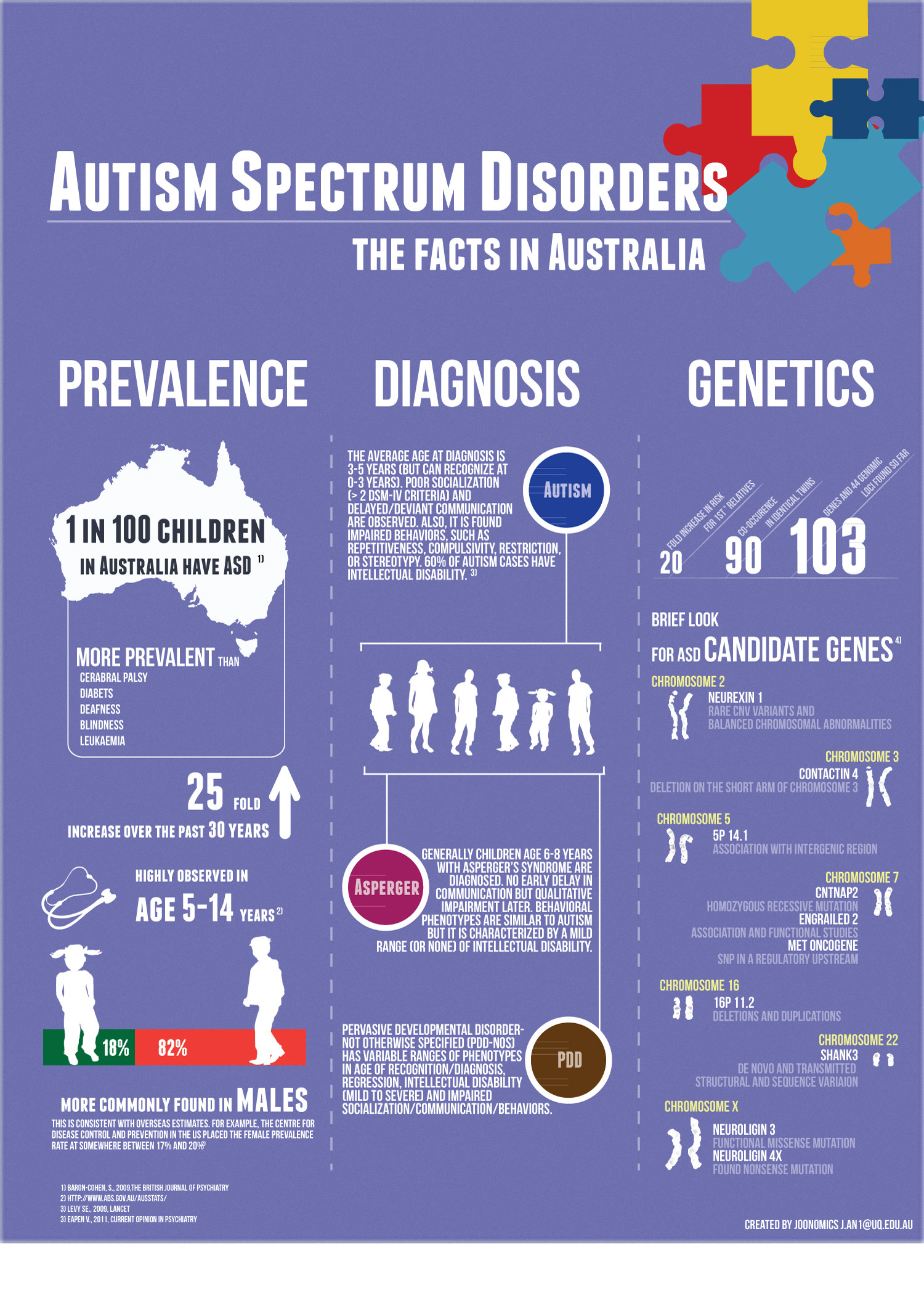 Autism the facts in Australia