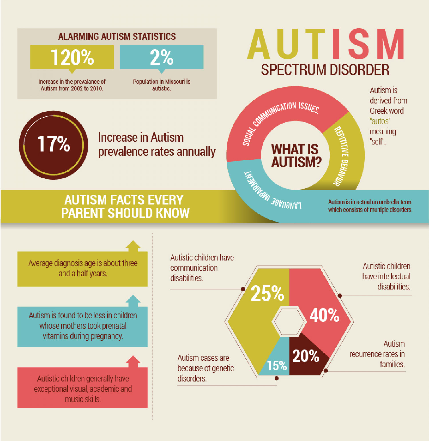 the exceptionality of autism