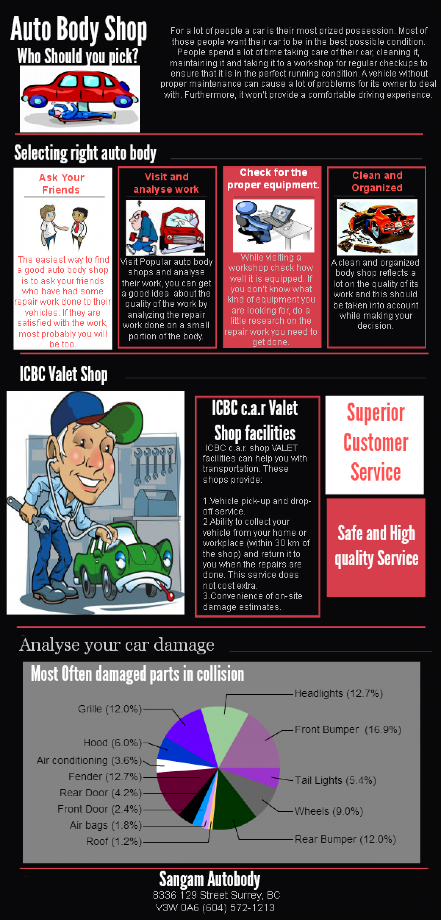 Auto Body Shop Infographic
