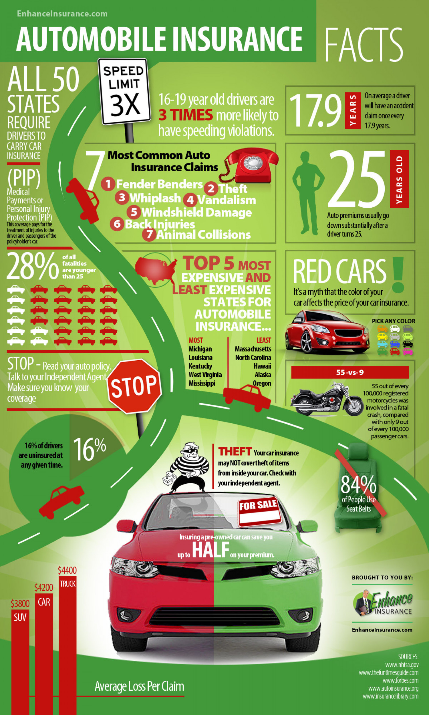 Auto Insurance Facts and Interesting Statistics Infographic