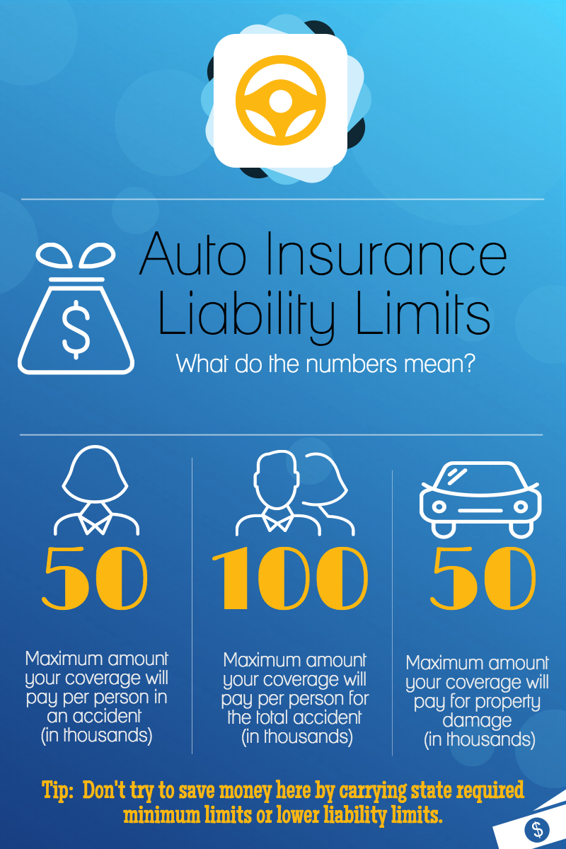 Auto Insurance Liability Limits What Do The Numbers Mean Visual Ly