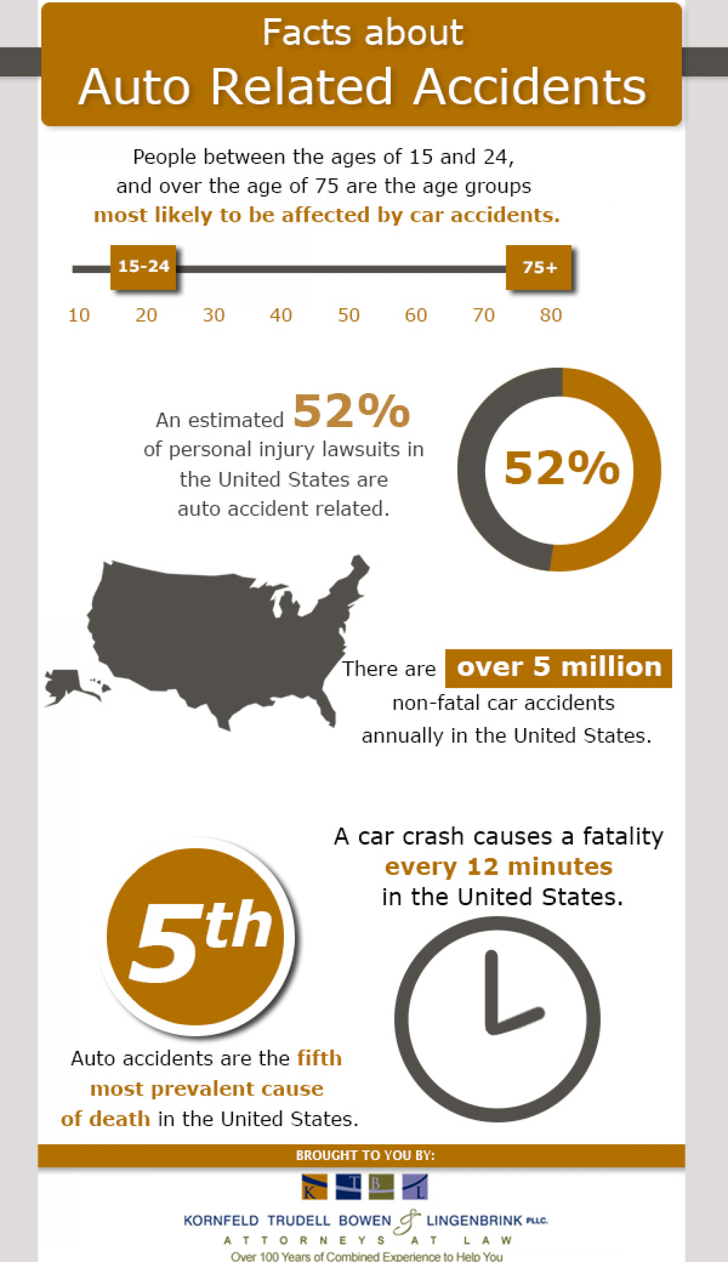 Auto Related Accidents Infographic
