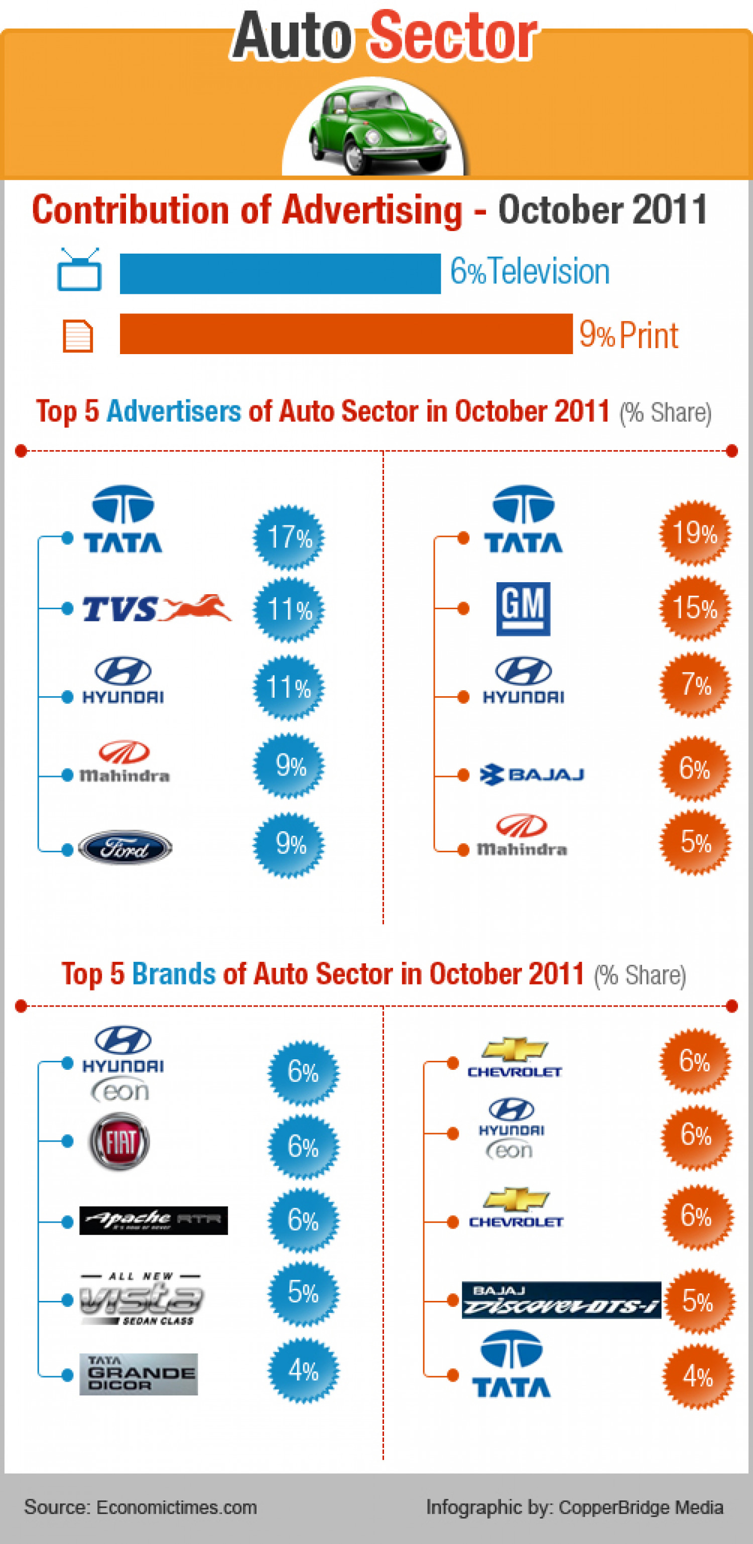 Auto sector is turning on the heat in the Indian AD spend... Infographic