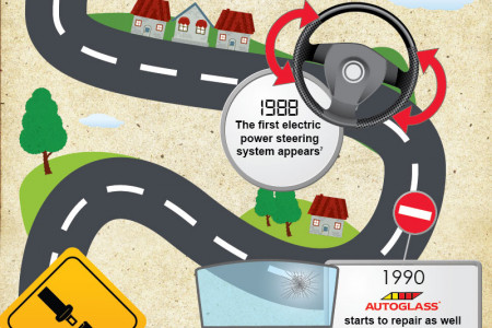 Autoglass - 40 Years of Innovation Infographic