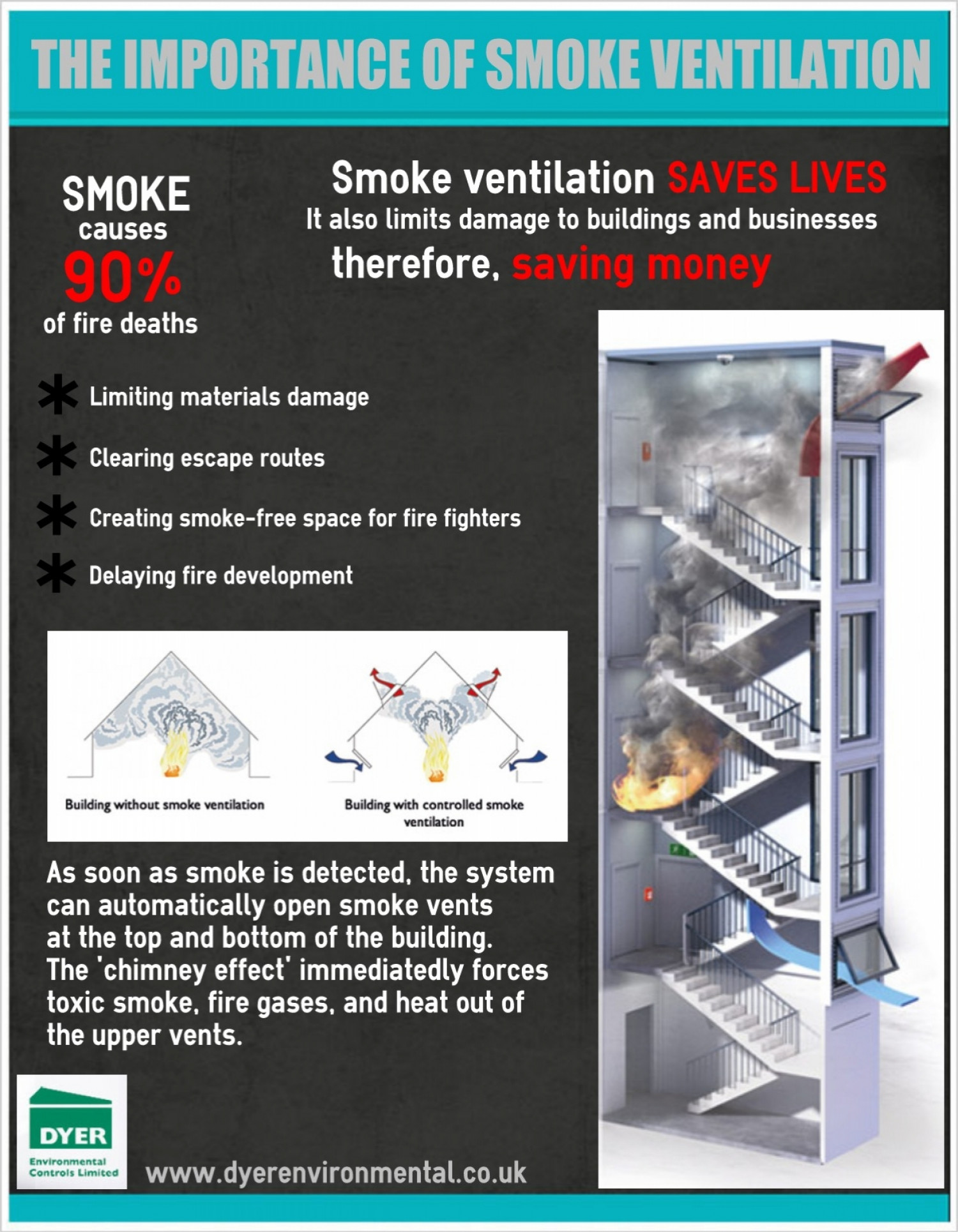 Automatic Smoke Ventilation Infographic
