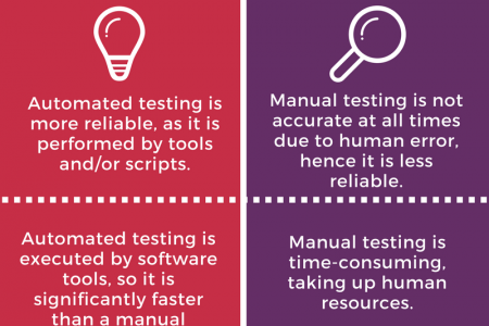 Automation Testing vs Manual Testing  Infographic
