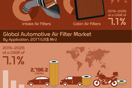 Automotive Air Filter Market estimated to value nearly US$ 4.5 Bn in 2017 Infographic