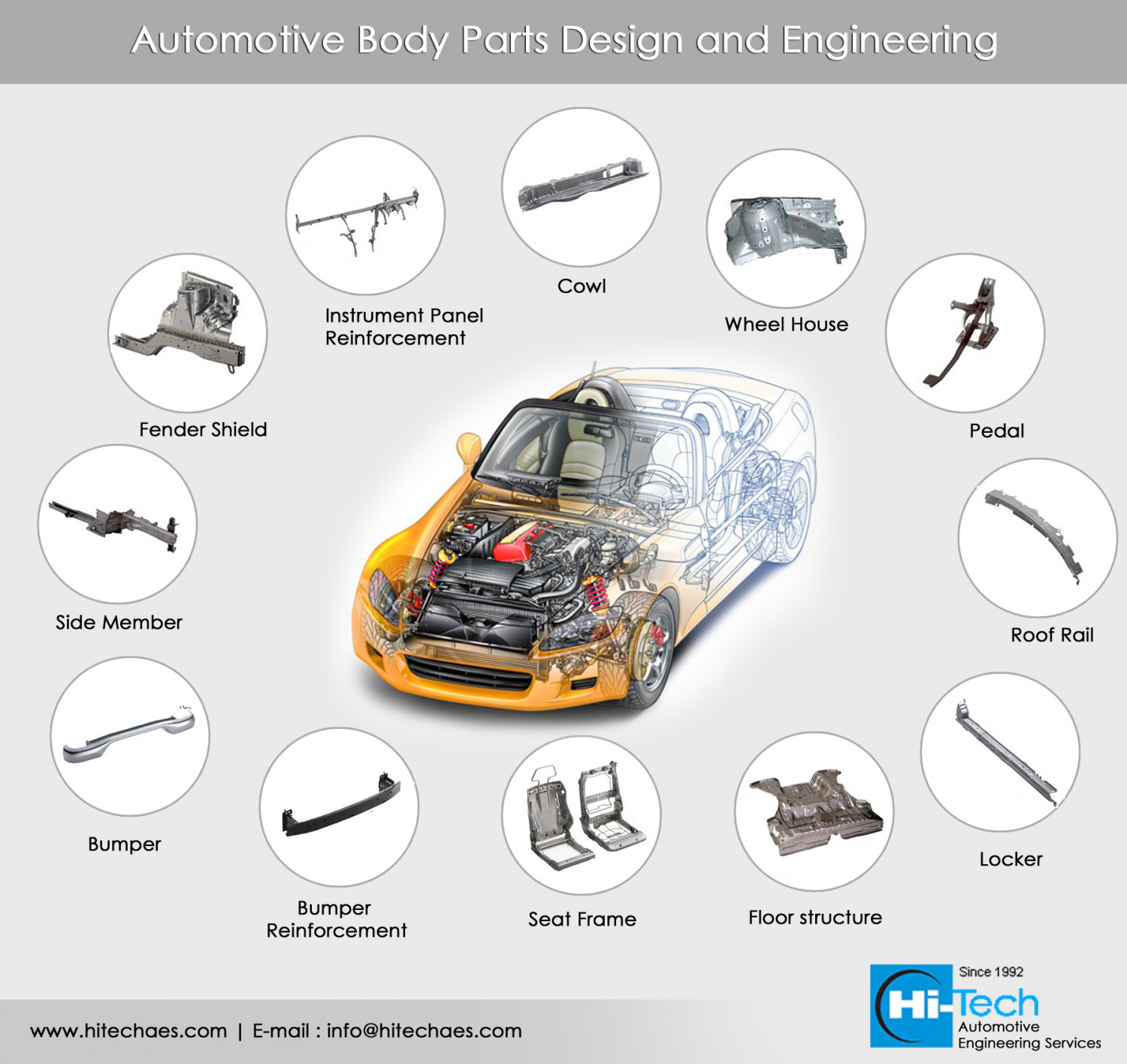 Automotive Body Parts Engineering Design | Visual.ly