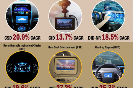 Automotive Display System Market - to Witness Double Digit CAGR of 19.8% By 2026 Infographic