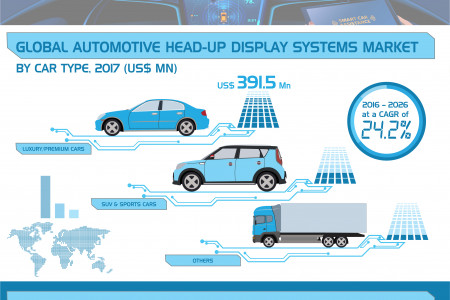 Automotive head-up display systems market is estimated to value US$ 491.6 Mn in 2016  Infographic