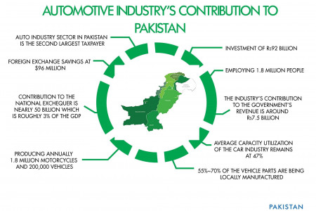 Automotive Industry's contribution to Pakistan GDP Infographic