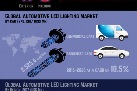 Automotive LED Lighting Market value US$ 3.3 Bn in 2016 Infographic
