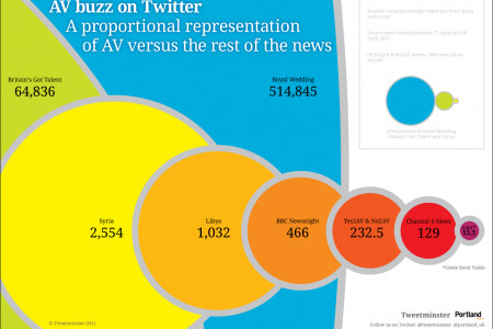 AV Buzz on Twitter  Infographic