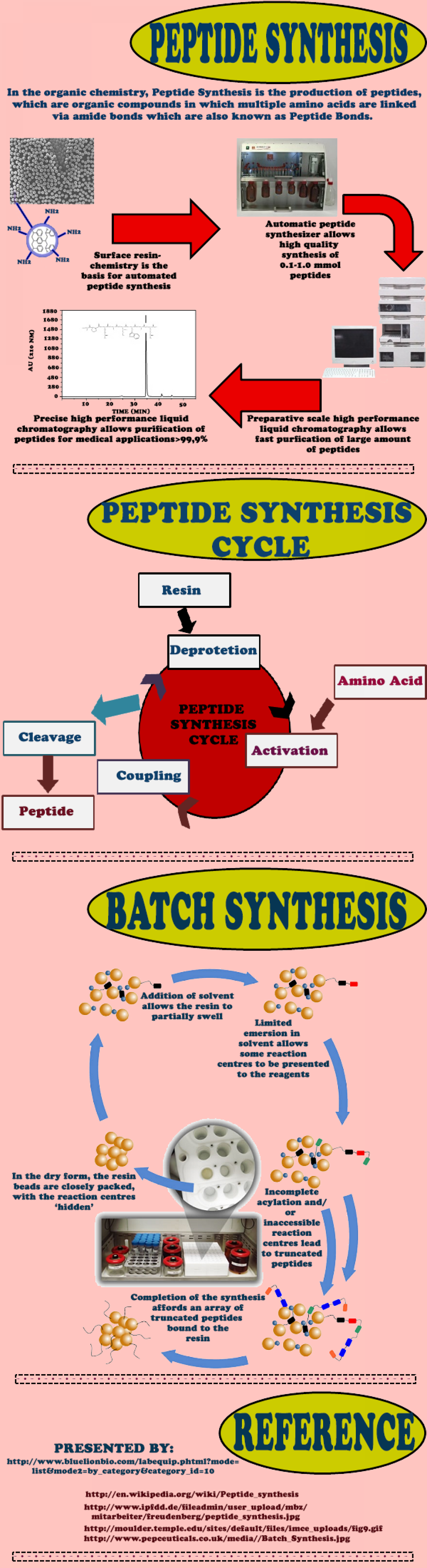Avail analytical Biotech equipments at affordable prices! Infographic