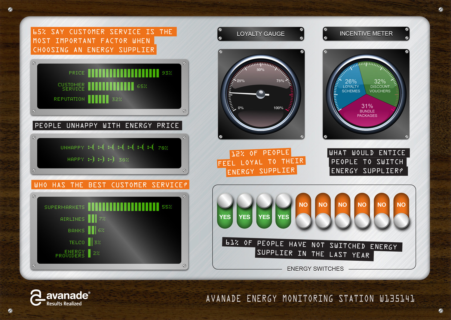 Avanade Energy Monitoring Station Infographic