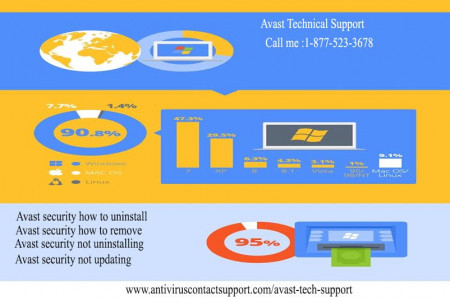Avast Internet Security Review 2016 | Top Antivirus Infographic