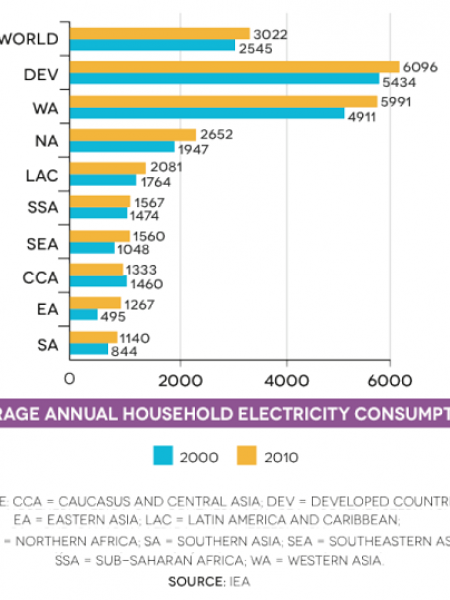 Average annual household electricity consumption ( 2000, 2010) Infographic