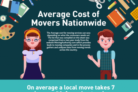 Average Cost of Movers Nationwide Infographic