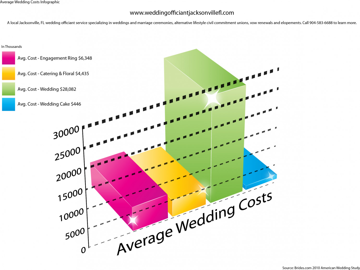 Average Cost of Weddings Infographic