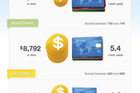 Average Credit Cards Score Range Infographic