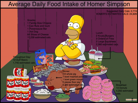 Average Daily Food Intake Of Homer Simpson Visually