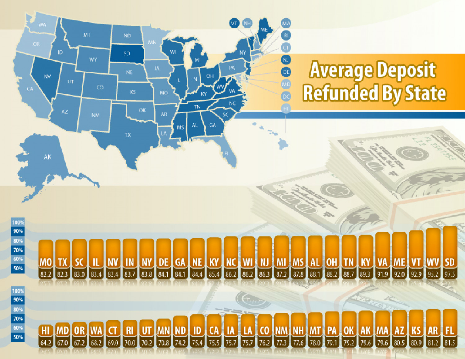Average Deposit Refunded by State Infographic