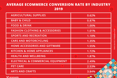 Average ecommerce conversion rate by industry 2019 Infographic